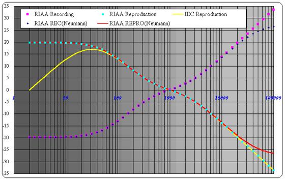 LP_график